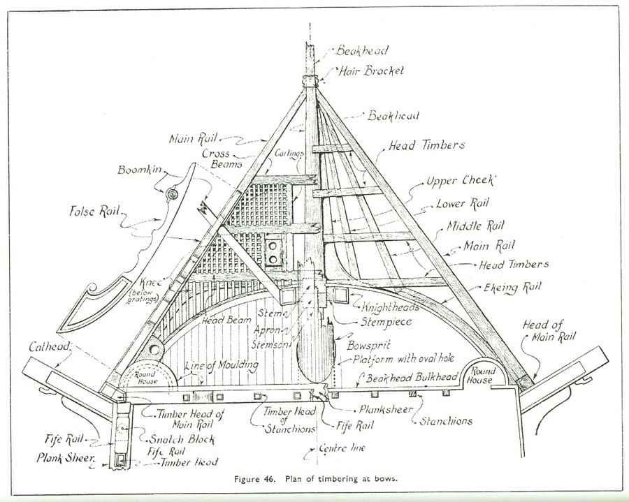 The Anatomy Of Nelsons Ships C Nepean Longridge